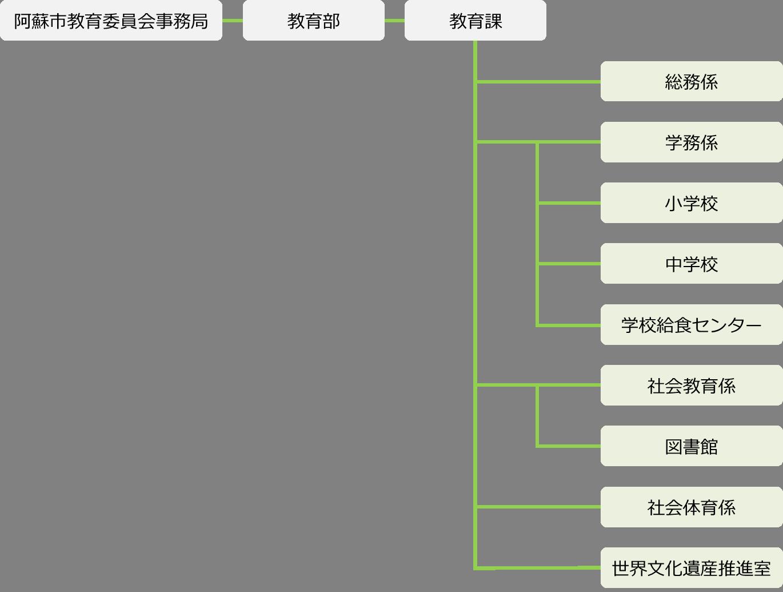 教育委員会組織図