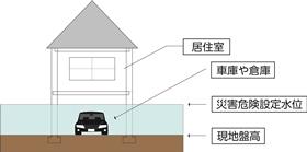 建築物の建築制限の内容