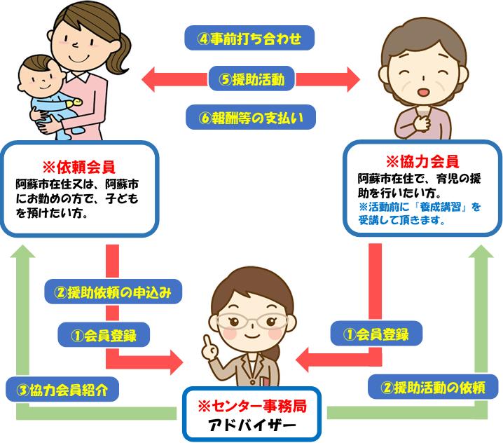 ファミリーサポートセンタ事業の流れ イメージ図