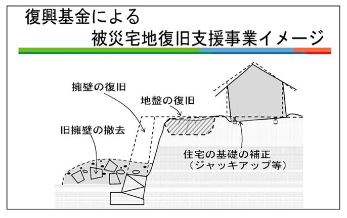 被災宅地普及支援事業イメージ図